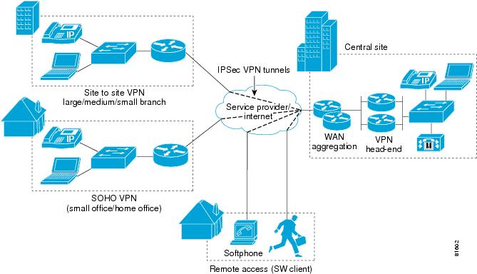 How To Set Up Vpn Server With Port Forwarding