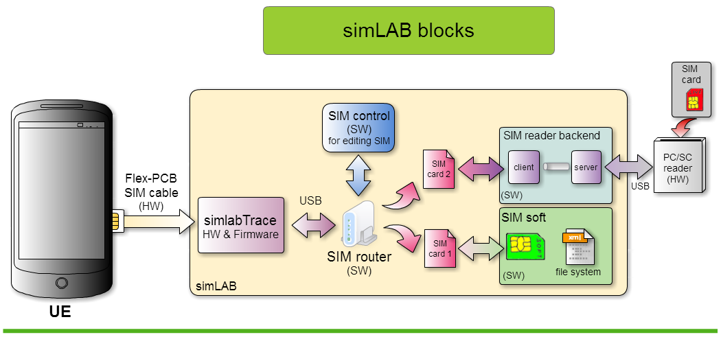 simLab_blocks