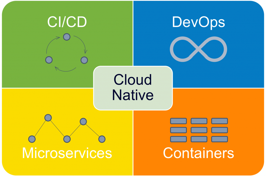 principles for cloud-native architecture—what it is and how to master it