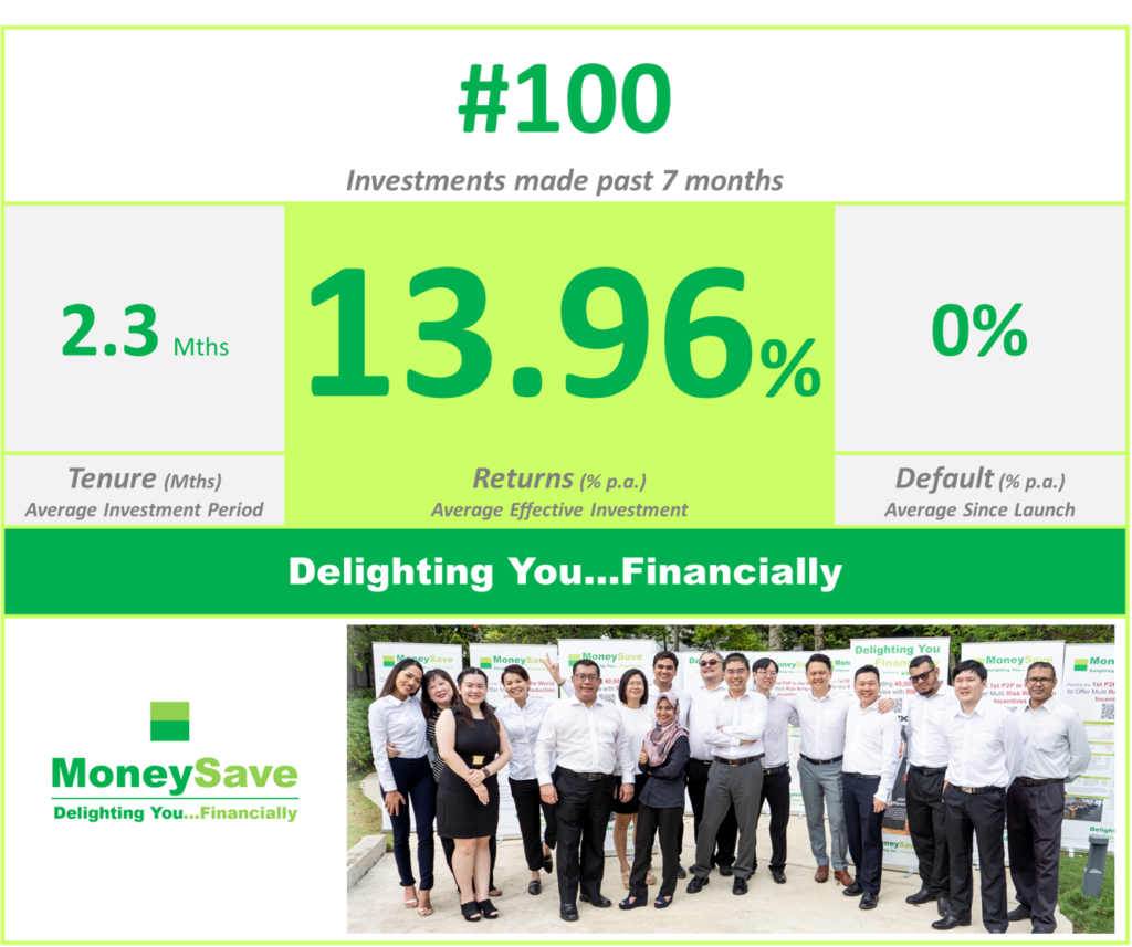 Moneysave Crowdfunds more than 100 Investments with average 13.96% p.a. yield