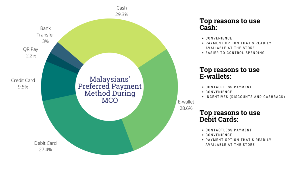 Netizen eXperience: Malaysians prefer e-wallets and debit cards as payment methods amid the COVID-19 pandemic