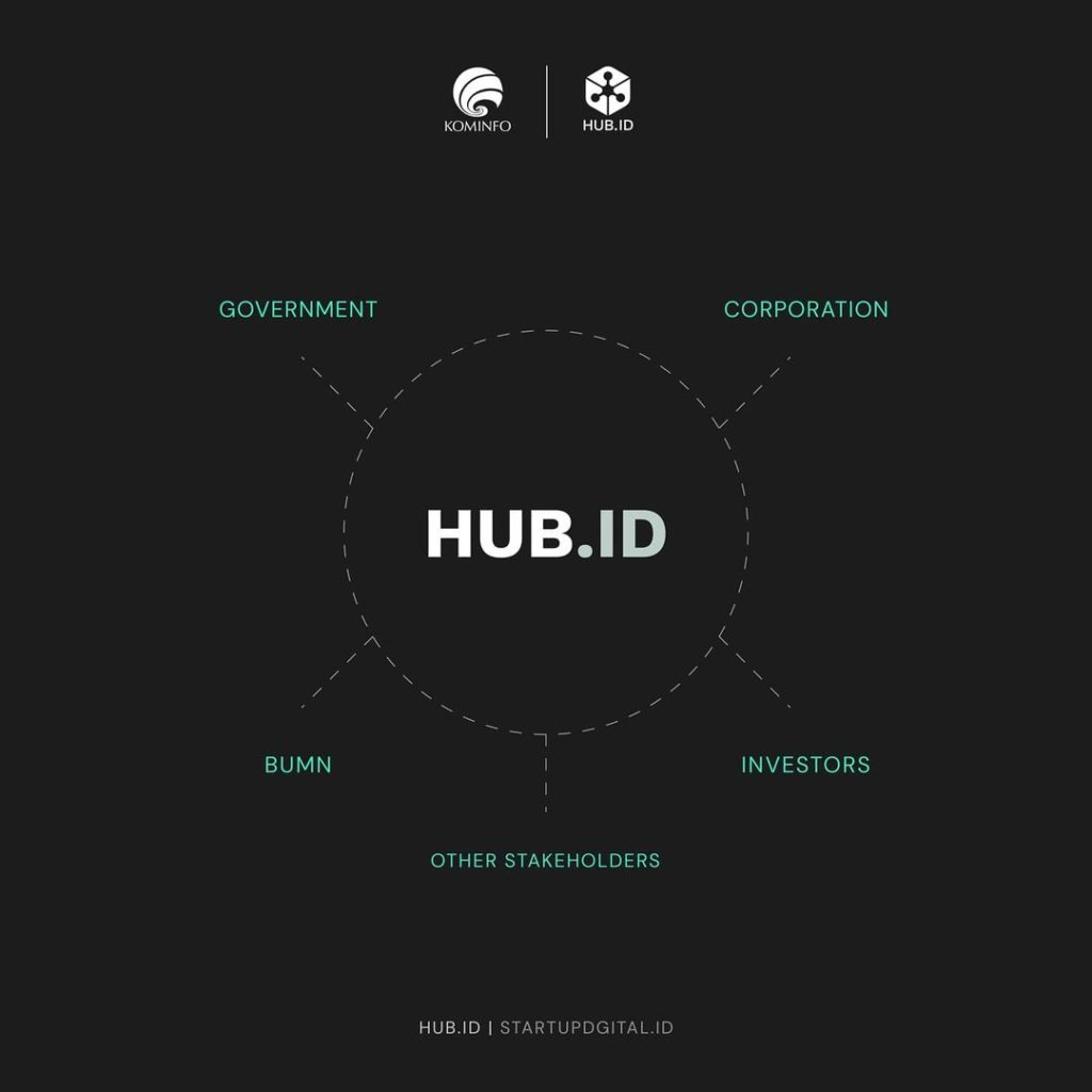 Kemkominfo Holds HUB.ID to Hold Meeting between Startups